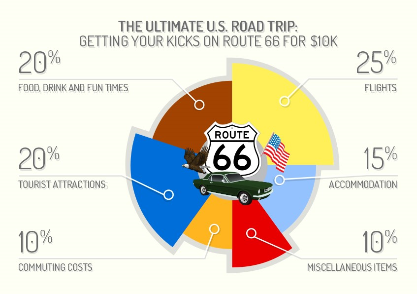 The Ultimate US road trip for 10k Route 66
